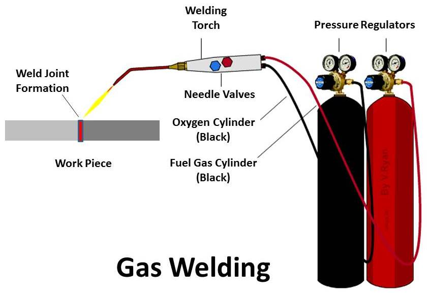different types of welding process with diagram - weldresmen  how to weld exhaust pipe with stick