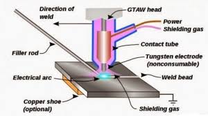 Radiant Energy Welding